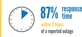 87% of our outage calls are responded to within 2 hours